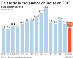 la chine au plus bas de croissance-chinecroissance