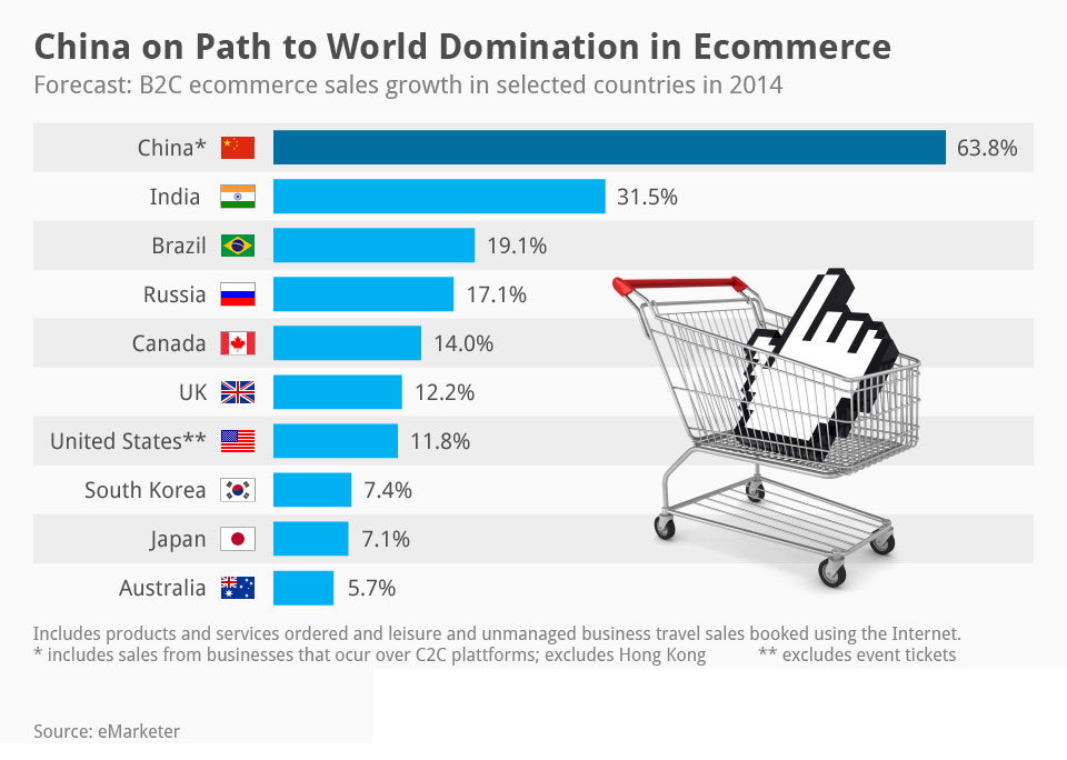 L'explosion des sites de e-commerce en Chine