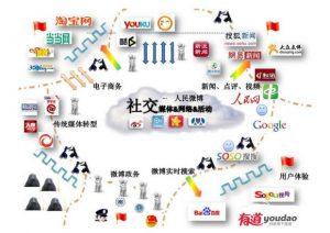 Les incontournables des reseaux sociaux en Chine - Chinecroissance