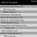 Top 12 des entreprises chinoises qui viennent de rentrer dans le Fortune Global 500 en 2016